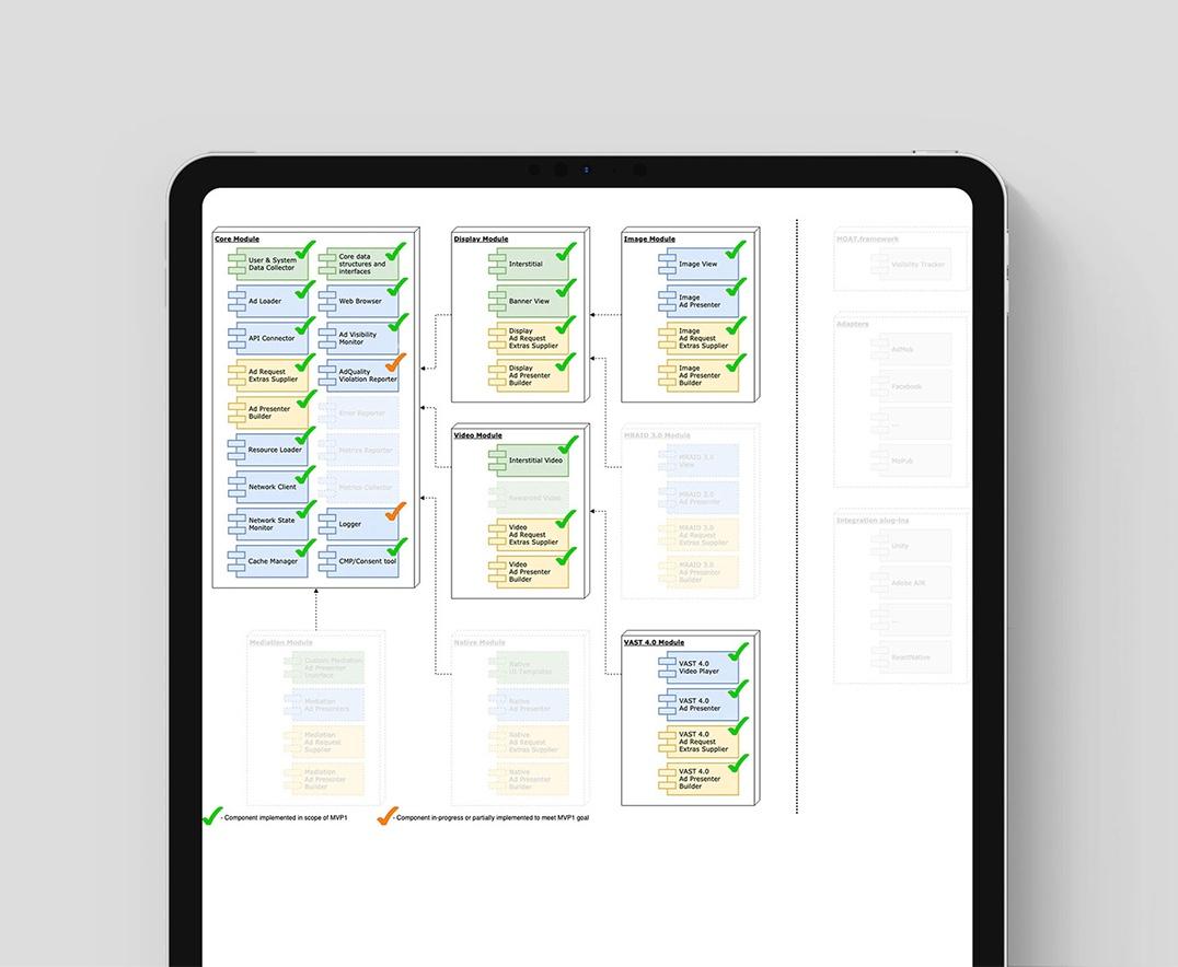 custom adtech & martech software