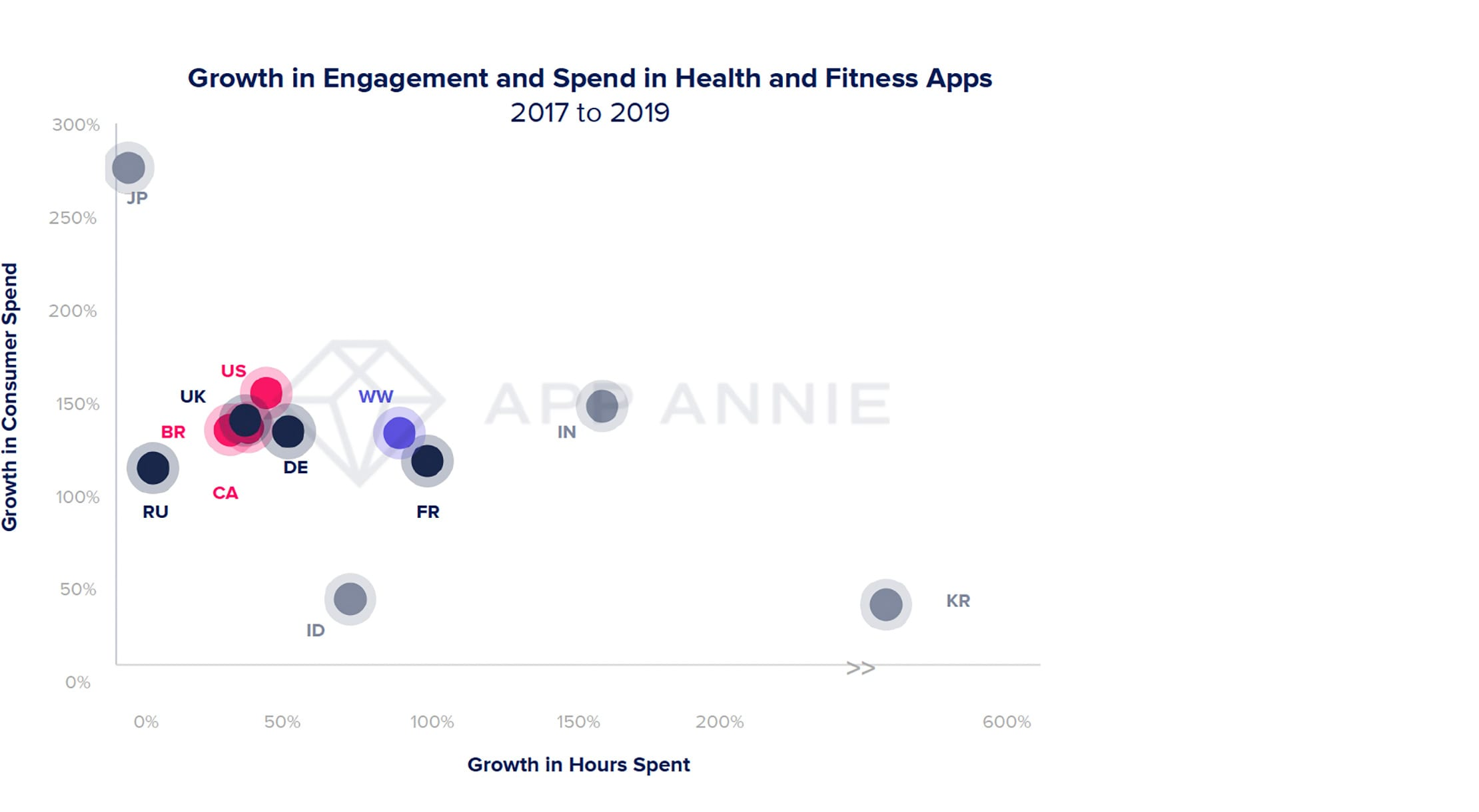 State of Mobile Report 2020