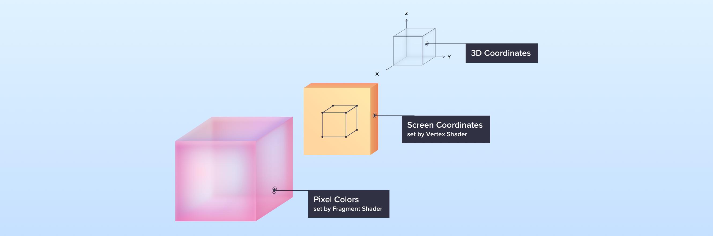 WebGL structure