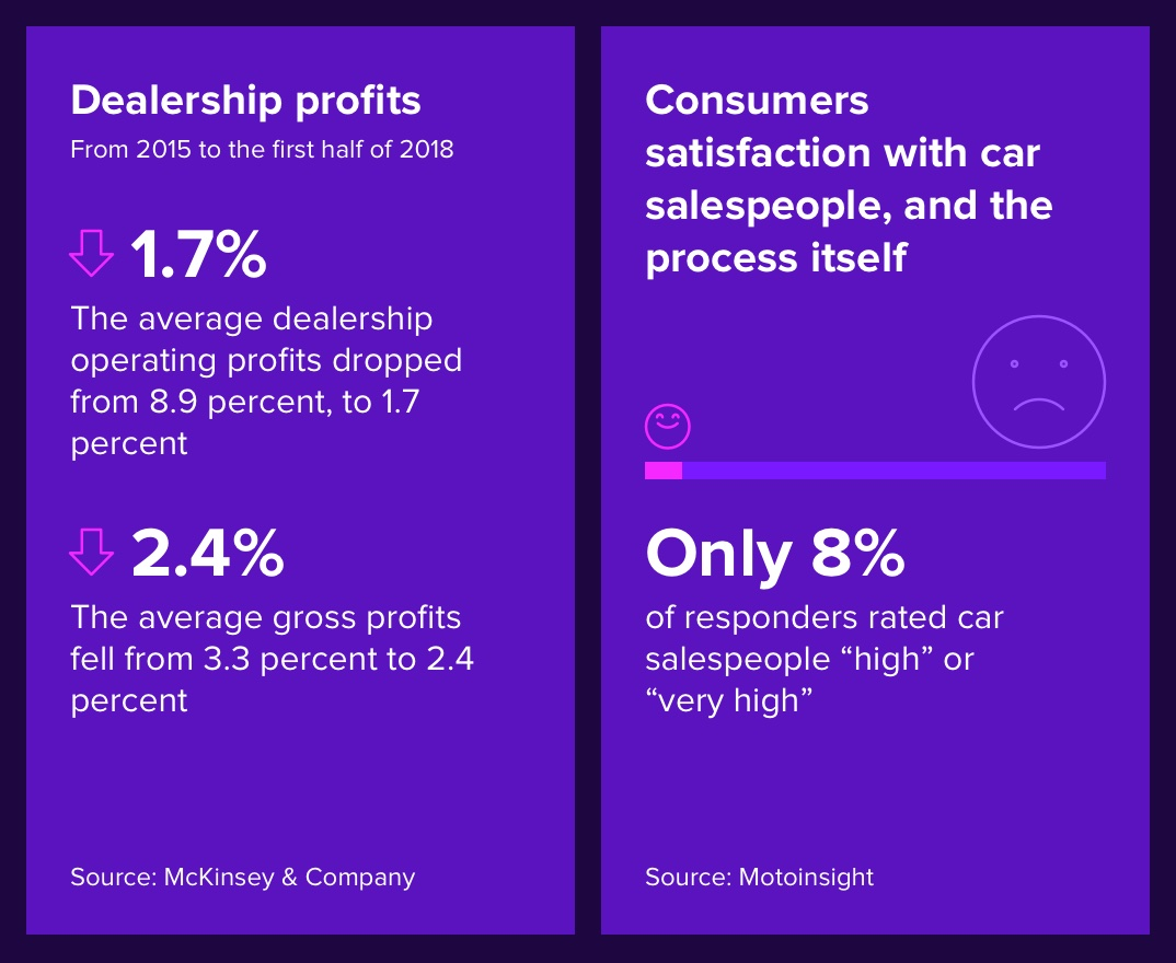 digital transformation in automotive retail