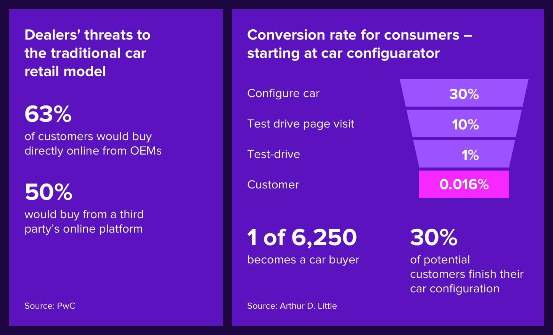 automotive retail challenges
