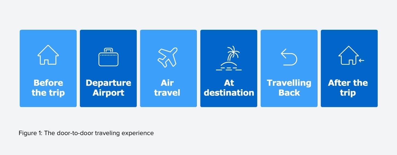 air travel experience