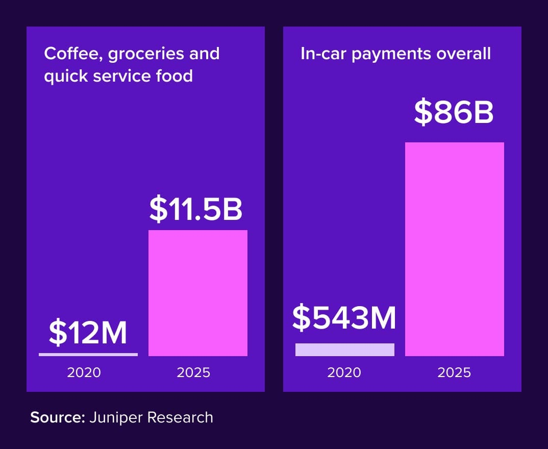 in-car payment systems