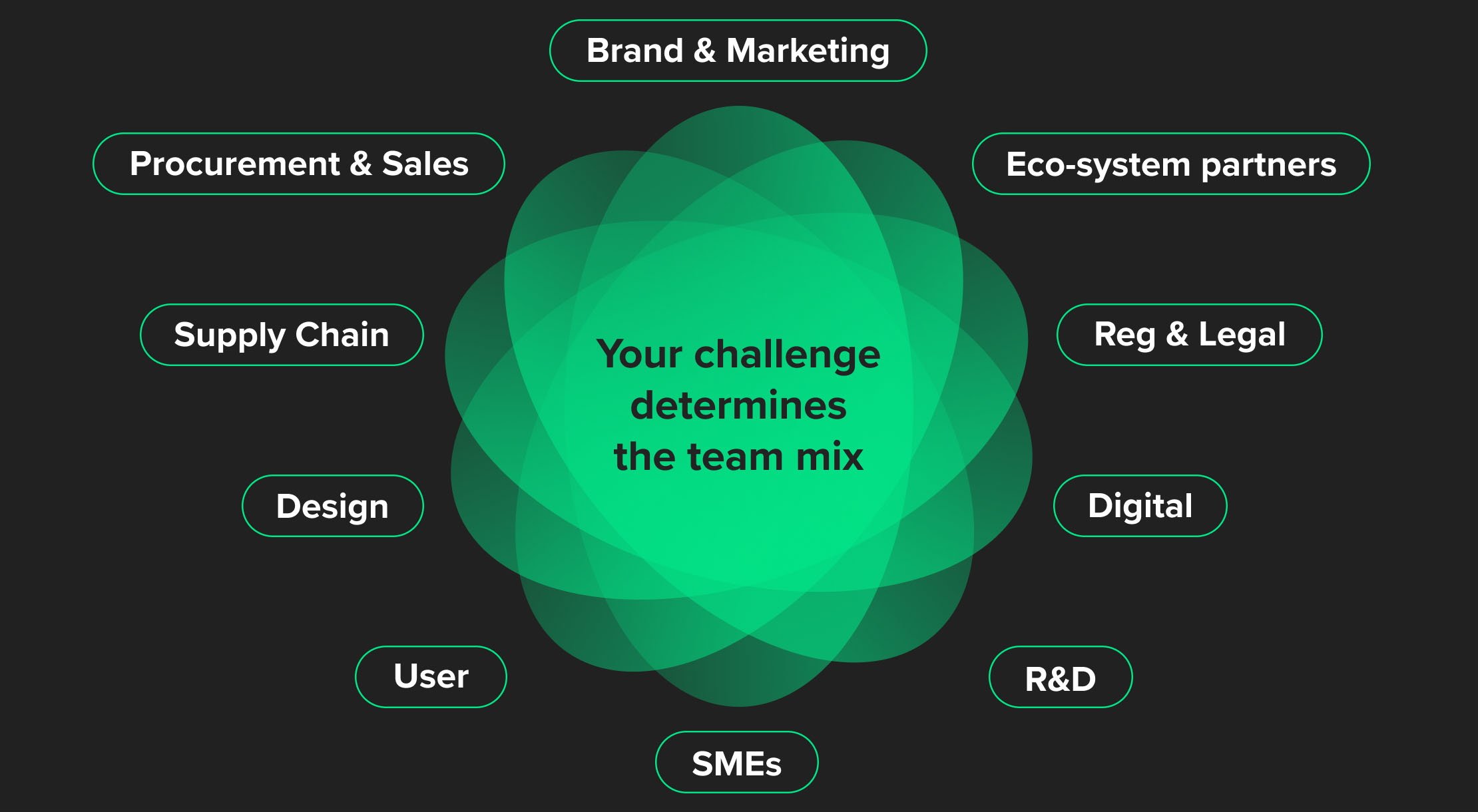 dintech design thinking - principle 1