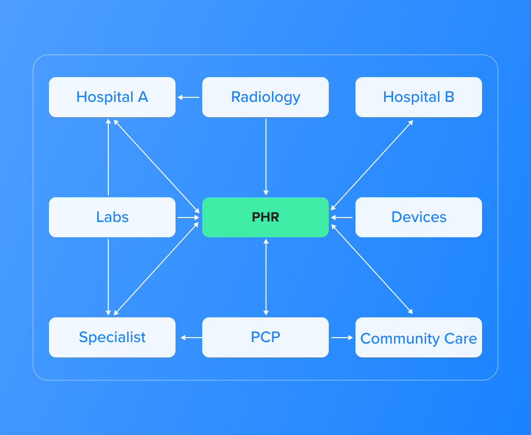 data access rules in healthcare