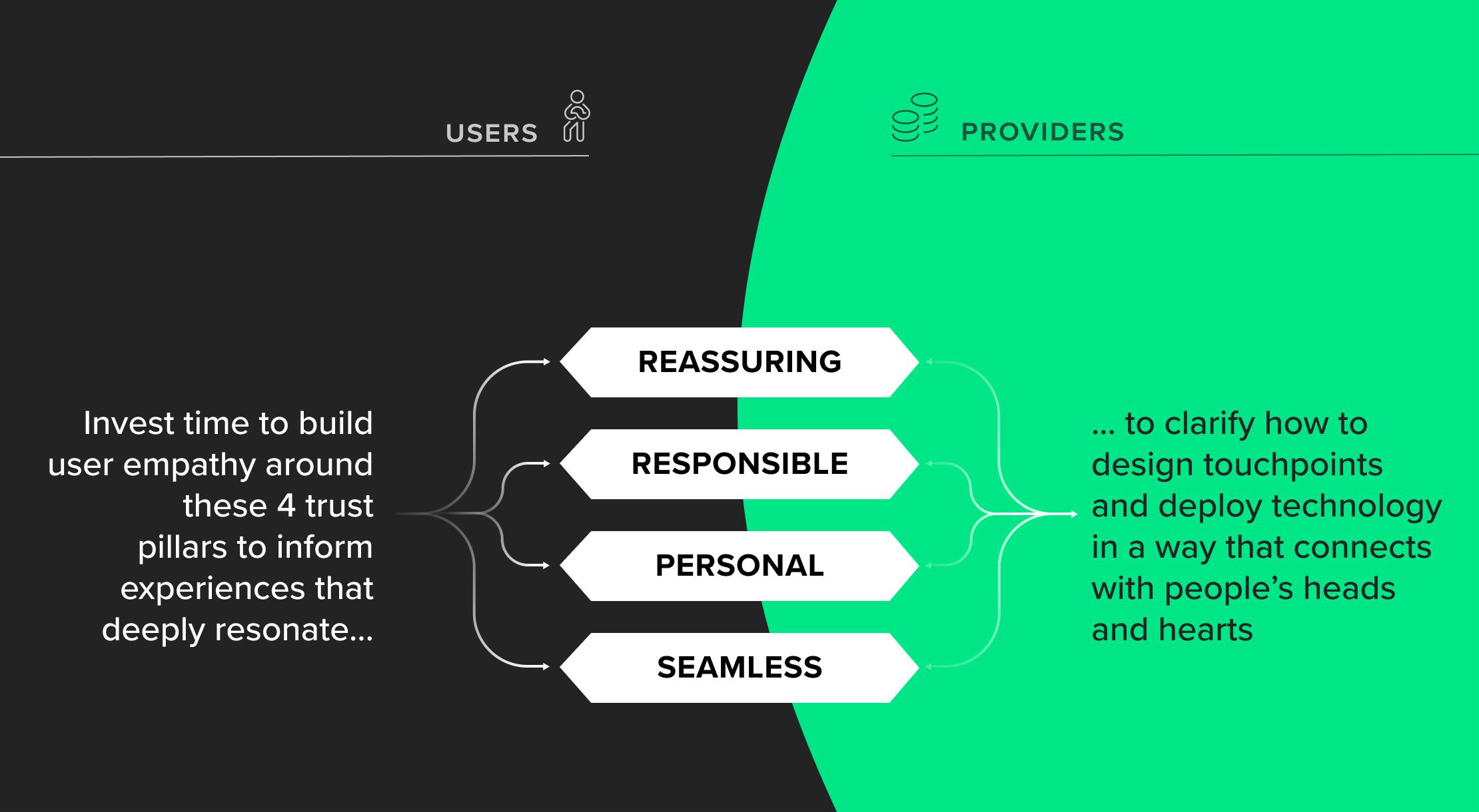 4 FinTech trust pillars